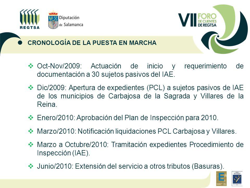  Oct-Nov/2009: Actuación de inicio y requerimiento de documentación a 30 sujetos pasivos del IAE.