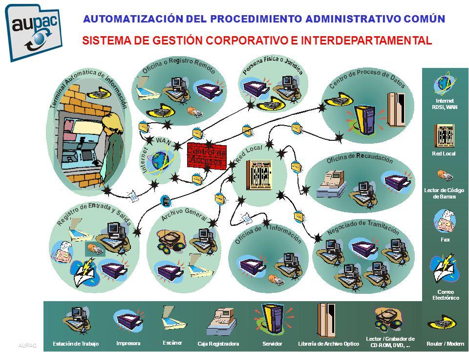 AUTOMATIZACIÓN DEL PROCEDIMIENTO ADMINISTRATIVO COMÚN SISTEMA DE GESTIÓN CORPORATIVO E INTERDEPARTAMENTAL AUPAC