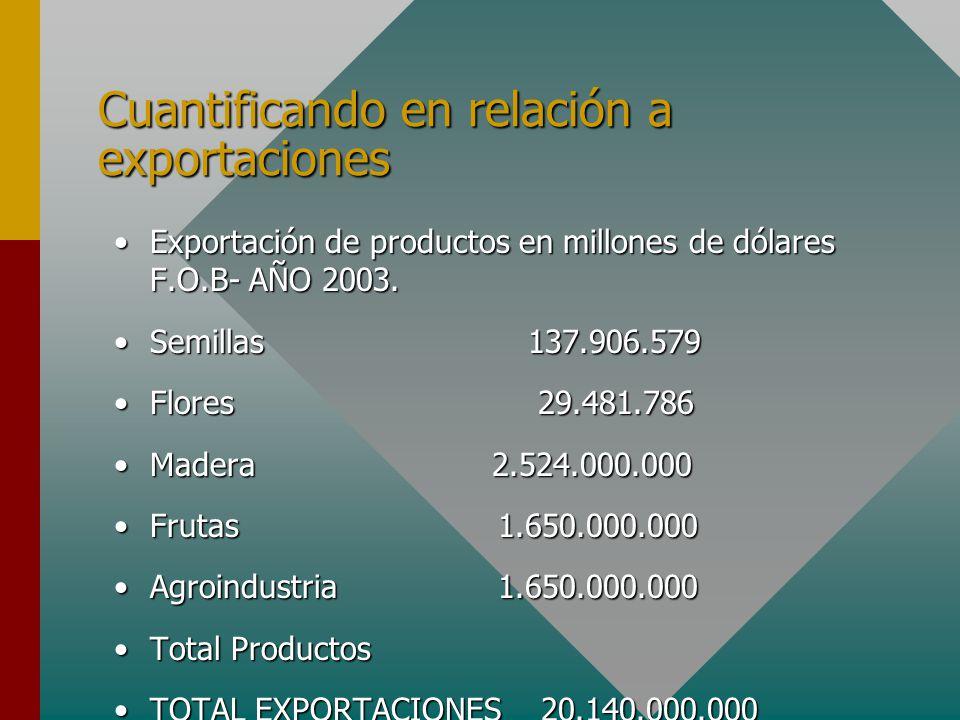 Cuantificando en relación a exportaciones Exportación de productos en millones de dólares F.O.B- AÑO 2003.Exportación de productos en millones de dólares F.O.B- AÑO 2003.