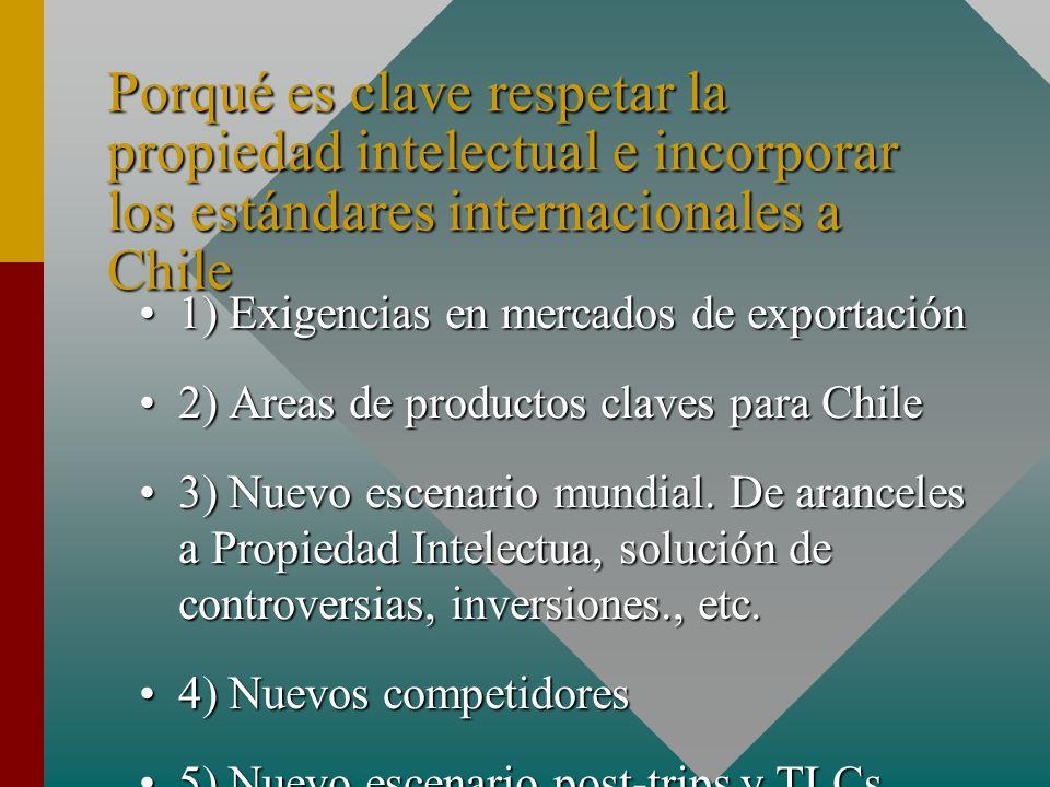Porqué es clave respetar la propiedad intelectual e incorporar los estándares internacionales a Chile 1) Exigencias en mercados de exportación1) Exigencias en mercados de exportación 2) Areas de productos claves para Chile2) Areas de productos claves para Chile 3) Nuevo escenario mundial.