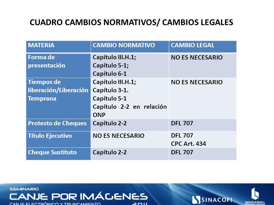 CUADRO CAMBIOS NORMATIVOS/ CAMBIOS LEGALES MATERIACAMBIO NORMATIVOCAMBIO LEGAL Forma de presentación Capítulo III.H.1; Capítulo 5-1; Capítulo 6-1 NO ES NECESARIO Tiempos de liberación/Liberación Temprana Capítulo III.H.1; Capítulo 3-1.