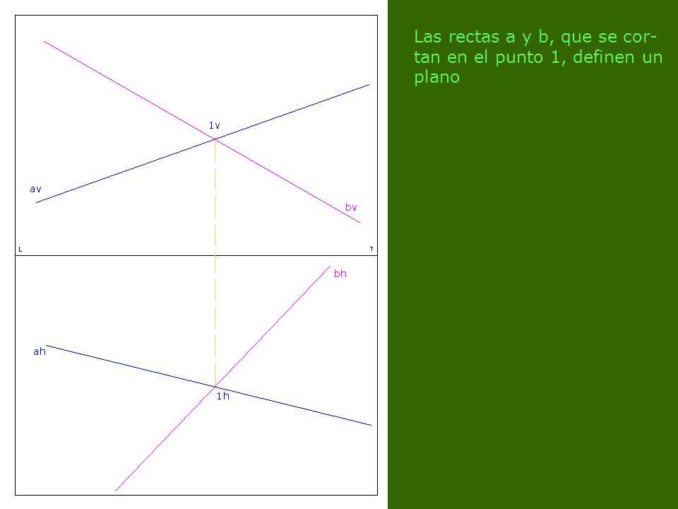 Las rectas a y b, que se cor- tan en el punto 1, definen un plano
