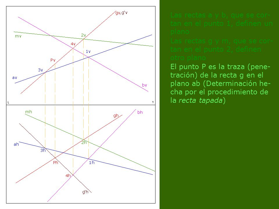 Las rectas a y b, que se cor- tan en el punto 1, definen un plano Las rectas g y m, que se cor- tan en el punto 2, definen otro plano El punto P es la traza (pene- tración) de la recta g en el plano ab (Determinación he- cha por el procedimiento de la recta tapada)