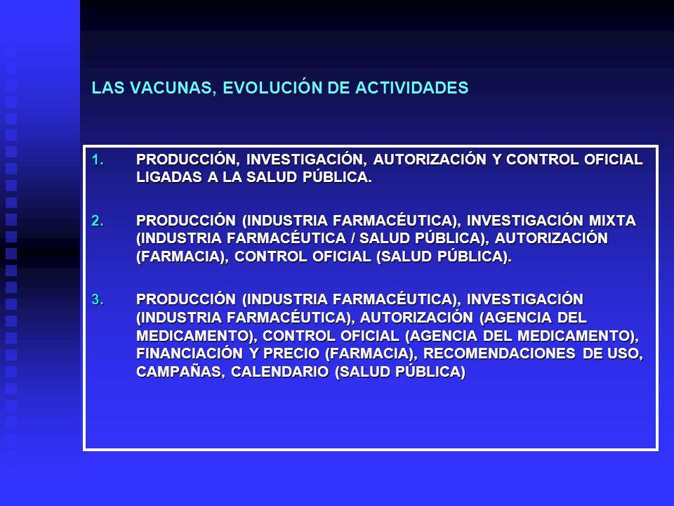 LAS VACUNAS, EVOLUCIÓN DE ACTIVIDADES 1.PRODUCCIÓN, INVESTIGACIÓN, AUTORIZACIÓN Y CONTROL OFICIAL LIGADAS A LA SALUD PÚBLICA.