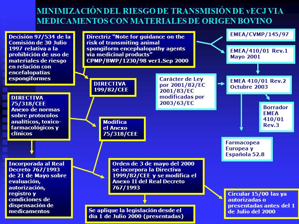 MINIMIZACIÓN DEL RIESGO DE TRANSMISIÓN DE vECJ VIA MEDICAMENTOS CON MATERIALES DE ORIGEN BOVINO Directriz Note for guidance on the risk of transmiting animal spongiform encephalopathy agents via medicinal products CPMP/BWP/1230/98 ver1.Sep 2000 Decisión 97/534 de la Comisión de 30 Julio 1997 relativa a la prohibición de uso de materiales de riesgo en relación con encefalopatías espongiformes DIRECTIVA 75/318/CEE Anexo de normas sobre protocolos analíticos, toxico- farmacológicos y clínicos Incorporada al Real Decreto 767/1993 de 21 de Mayo sobre evaluación, autorización, registro y condiciones de dispensación de medicamentos DIRECTIVA 199/82/CEE Modifica el Anexo 75/318/CEE Orden de 3 de mayo del 2000 se incorpora la Directiva 1999/82/CEE y se modifica el Anexo II del Real Decreto 767/1993 Se aplique la legislación desde el día 1 de Julio 2000 (presentadas) EMEA/CVMP/145/97 EMEA/410/01 Rev.1 Mayo 2001 Carácter de Ley por 2001/82/EC 2001/83/EC modificadas por 2003/63/EC EMEA 410/01 Rev.2 Octubre 2003 Borrador EMEA 410/01 Rev.3 Farmacopea Europea y Española 52.8 Circular 15/00 las ya autorizadas o presentadas antes del 1 de Julio del 2000