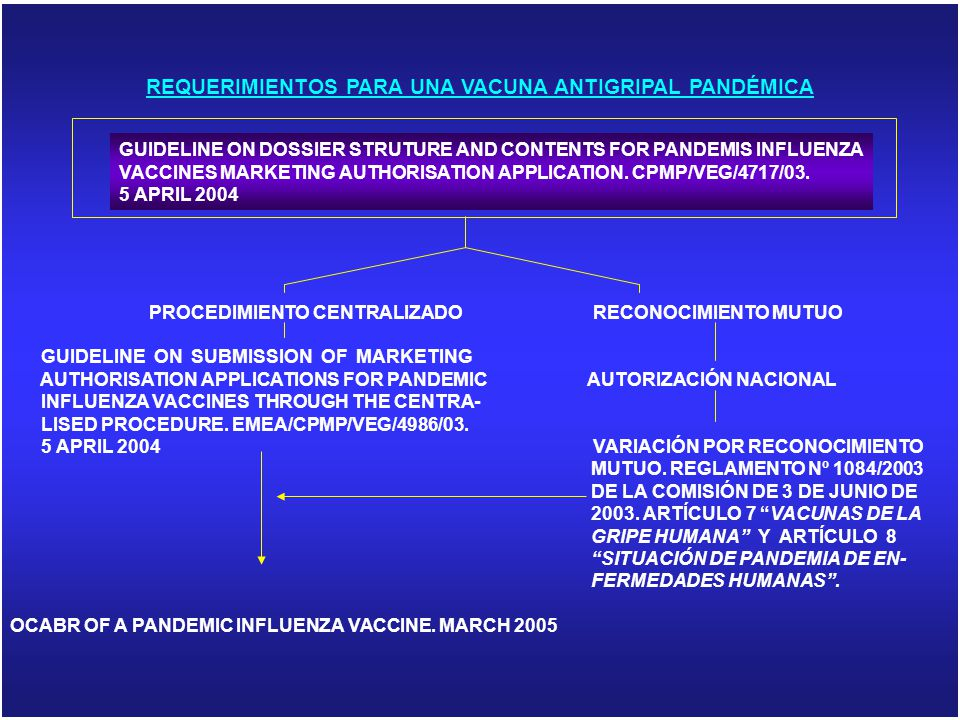REQUERIMIENTOS PARA UNA VACUNA ANTIGRIPAL PANDÉMICA PROCEDIMIENTO CENTRALIZADO RECONOCIMIENTO MUTUO GUIDELINE ON SUBMISSION OF MARKETING AUTHORISATION APPLICATIONS FOR PANDEMIC AUTORIZACIÓN NACIONAL INFLUENZA VACCINES THROUGH THE CENTRA- LISED PROCEDURE.