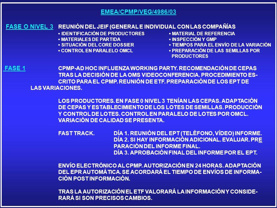 EMEA/CPMP/VEG/4986/03 FASE O NIVEL 3 REUNIÓN DEL JEIF (GENERAL E INDIVIDUAL CON LAS COMPAÑÍAS IDENTIFICACIÓN DE PRODUCTORES MATERIAL DE REFERENCIA MATERIALES DE PARTIDA INSPECCIÓN Y GMP SITUACIÓN DEL CORE DOSSIER TIEMPOS PARA EL ENVÍO DE LA VARIACIÓN CONTROL EN PARALELO OMCL PREPARACIÓN DE LAS SEMILLAS POR PRODUCTORES FASE 1 CPMP-AD HOC INFLUENZA WORKING PARTY.