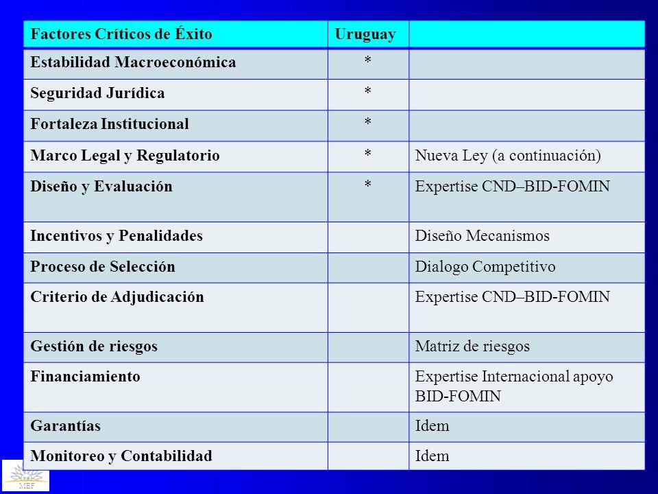 MEF Factores Críticos de ÉxitoUruguay Estabilidad Macroeconómica* Seguridad Jurídica* Fortaleza Institucional* Marco Legal y Regulatorio*Nueva Ley (a continuación) Diseño y Evaluación*Expertise CND–BID-FOMIN Incentivos y PenalidadesDiseño Mecanismos Proceso de SelecciónDialogo Competitivo Criterio de AdjudicaciónExpertise CND–BID-FOMIN Gestión de riesgosMatriz de riesgos FinanciamientoExpertise Internacional apoyo BID-FOMIN GarantíasIdem Monitoreo y ContabilidadIdem