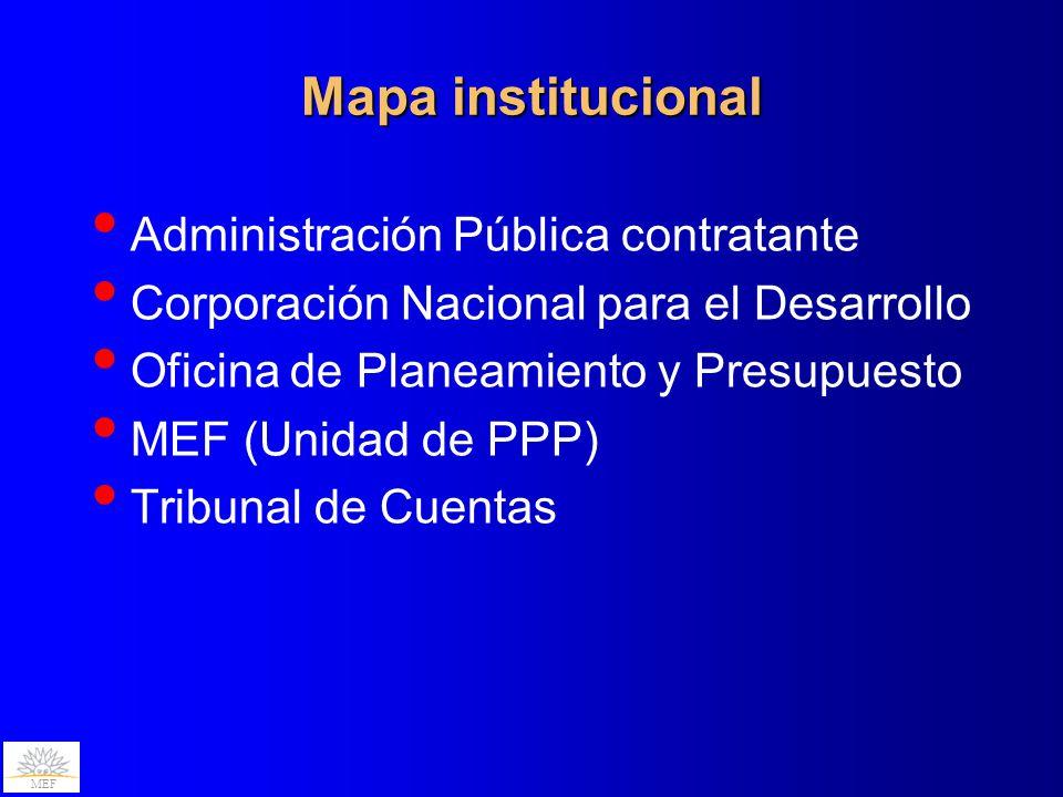 MEF Mapa institucional Administración Pública contratante Corporación Nacional para el Desarrollo Oficina de Planeamiento y Presupuesto MEF (Unidad de PPP) Tribunal de Cuentas