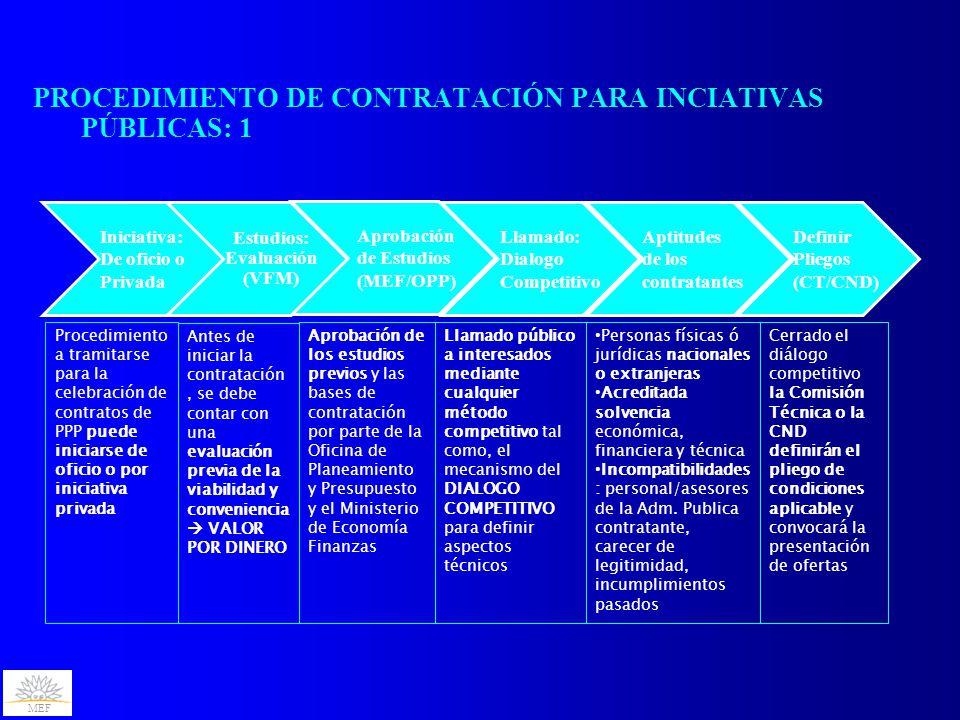MEF PROCEDIMIENTO DE CONTRATACIÓN PARA INCIATIVAS PÚBLICAS: 1 Aprobación de Estudios (MEF/OPP) Estudios: Evaluación (VFM) Iniciativa: De oficio o Privada Llamado: Dialogo Competitivo Aptitudes de los contratantes Procedimiento a tramitarse para la celebración de contratos de PPP puede iniciarse de oficio o por iniciativa privada Antes de iniciar la contratación, se debe contar con una evaluación previa de la viabilidad y conveniencia  VALOR POR DINERO Aprobación de los estudios previos y las bases de contratación por parte de la Oficina de Planeamiento y Presupuesto y el Ministerio de Economía Finanzas Llamado público a interesados mediante cualquier método competitivo tal como, el mecanismo del DIALOGO COMPETITIVO para definir aspectos técnicos Personas físicas ó jurídicas nacionales o extranjeras Acreditada solvencia económica, financiera y técnica Incompatibilidades : personal/asesores de la Adm.