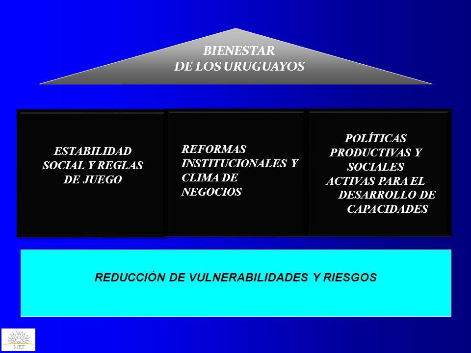 MEF Biodiesel ESTABILIDAD SOCIAL Y REGLAS DE JUEGO POLÍTICAS PRODUCTIVAS Y SOCIALES ACTIVAS PARA EL DESARROLLO DE CAPACIDADES BIENESTAR DE LOS URUGUAYOS REFORMAS INSTITUCIONALES Y CLIMA DE NEGOCIOS REDUCCIÓN DE VULNERABILIDADES Y RIESGOS