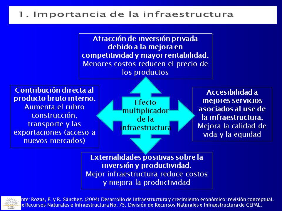 MEF Contribución directa al producto bruto interno.