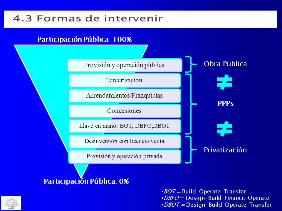 MEF Participación Pública: 100% Participación Pública: 0% Obra Pública PPPs Privatización BOT = Build-Operate-Transfer DBFO = Design-Build-Finance-Operate DBOT = Design-Build-Operate-Transfer