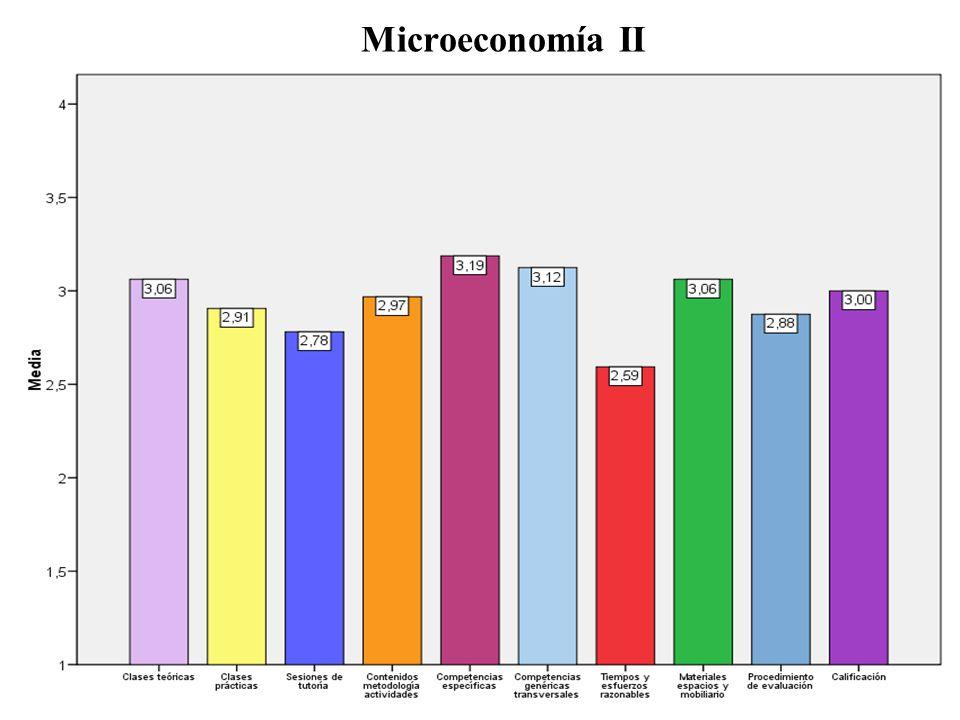 Microeconomía II