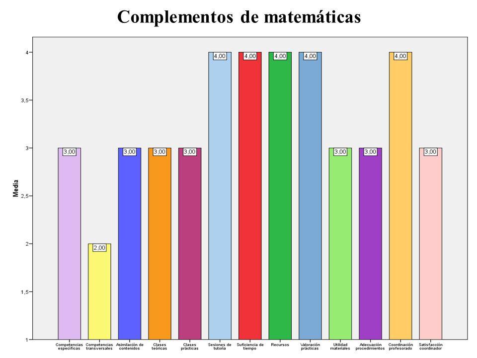 Complementos de matemáticas