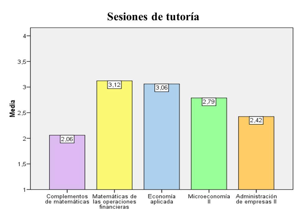 Sesiones de tutoría