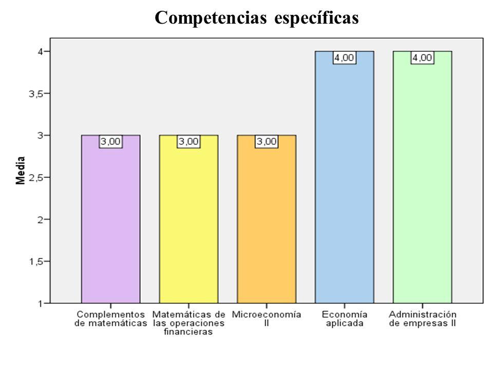 Competencias específicas