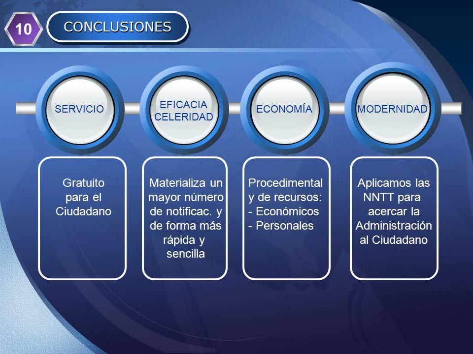 LOGO CONCLUSIONESCONCLUSIONES Gratuito para el Ciudadano Materializa un mayor número de notificac.