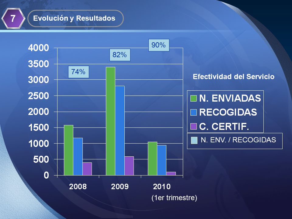 LOGO 7 Evolución y Resultados 74%74% 82%82% 90% N.