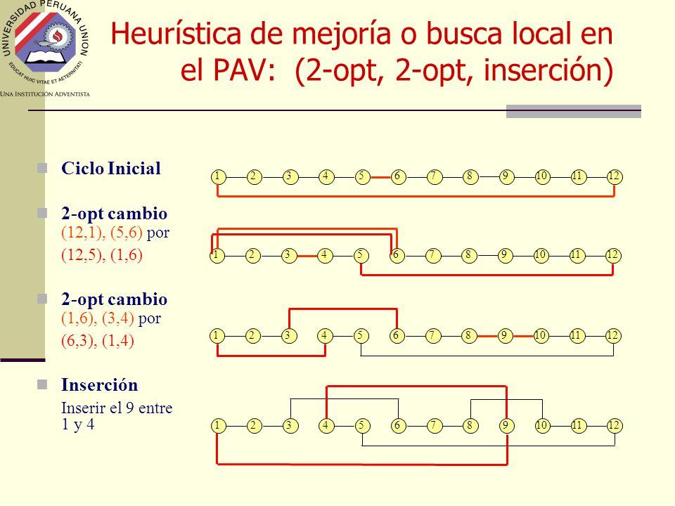 Heurística de mejoría o busca local en el PAV: (2-opt, 2-opt, inserción) 123456789101112 123456789101112 123456789101112 123456789101112 Ciclo Inicial 2-opt cambio (12,1), (5,6) por (12,5), (1,6) 2-opt cambio (1,6), (3,4) por (6,3), (1,4) Inserción Inserir el 9 entre 1 y 4