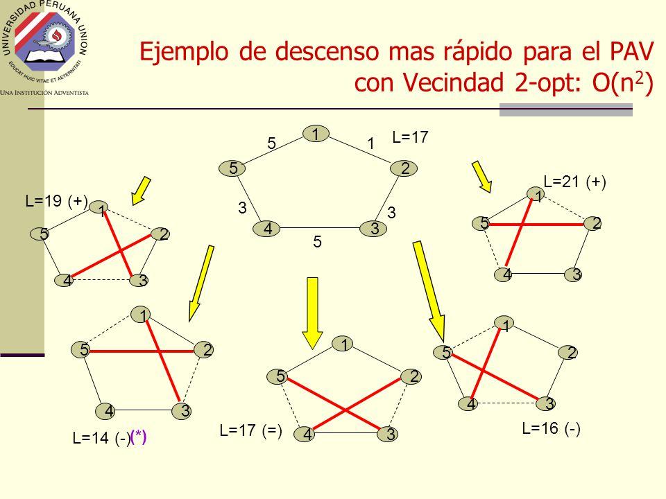 Ejemplo de descenso mas rápido para el PAV con Vecindad 2-opt: O(n 2 ) 5 43 2 1 3 5 3 51 L=17 L=19 (+) 25 43 1 25 43 1 L=14 (-) 5 43 2 1 L=17 (=) 5 43 2 1 L=16 (-) 5 43 2 1 L=21 (+) (*)