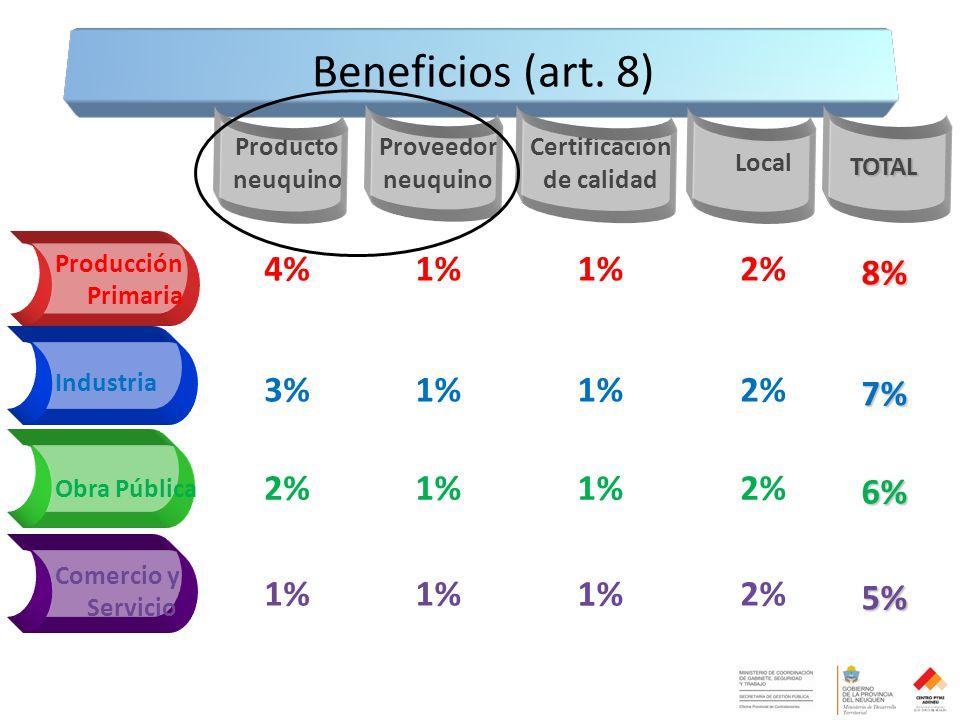 Proveedor neuquino Certificación de calidad Local 4%1% 2% 3%1% 2% 1% 2% 1% 2% 8% 7% 6% 5% Beneficios (art.
