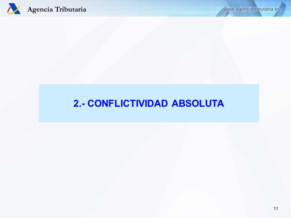 2.- CONFLICTIVIDAD ABSOLUTA 11