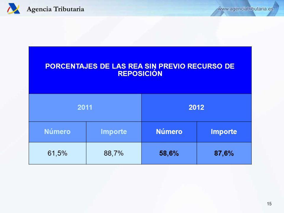 PORCENTAJES DE LAS REA SIN PREVIO RECURSO DE REPOSICIÓN 20112012 NúmeroImporteNúmeroImporte 61,5%88,7%58,6%87,6% 15