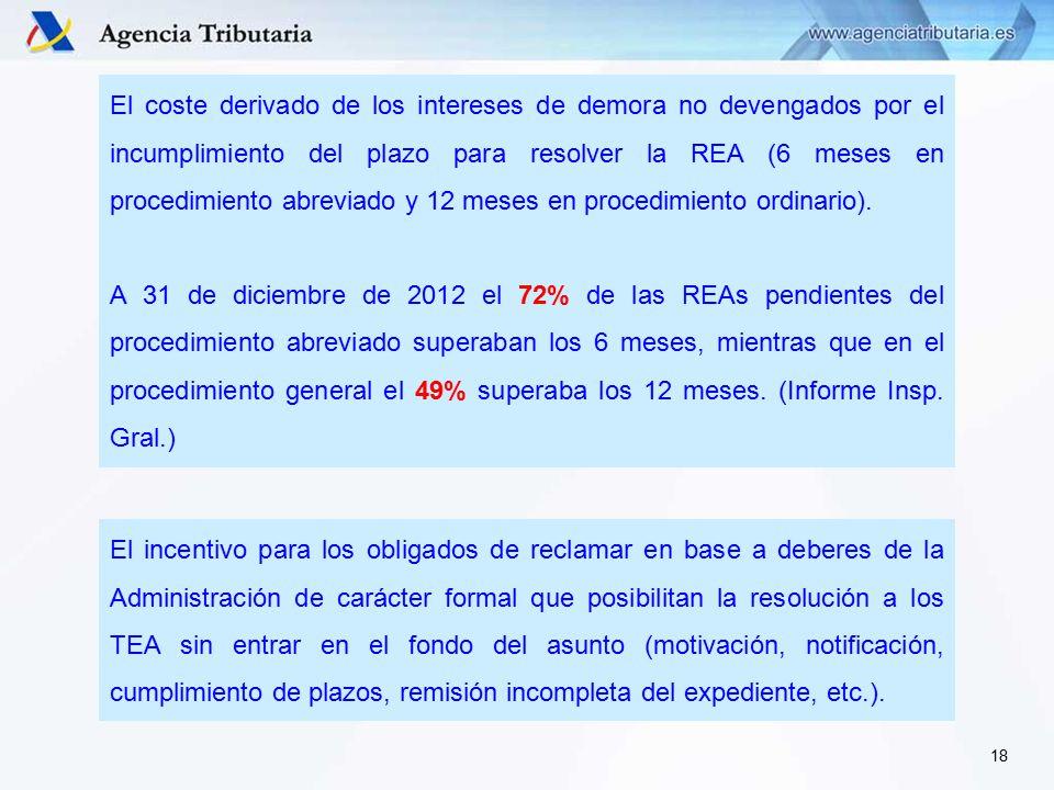 El coste derivado de los intereses de demora no devengados por el incumplimiento del plazo para resolver la REA (6 meses en procedimiento abreviado y 12 meses en procedimiento ordinario).