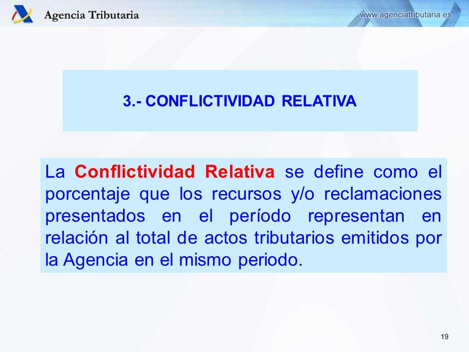 La Conflictividad Relativa se define como el porcentaje que los recursos y/o reclamaciones presentados en el período representan en relación al total de actos tributarios emitidos por la Agencia en el mismo periodo.