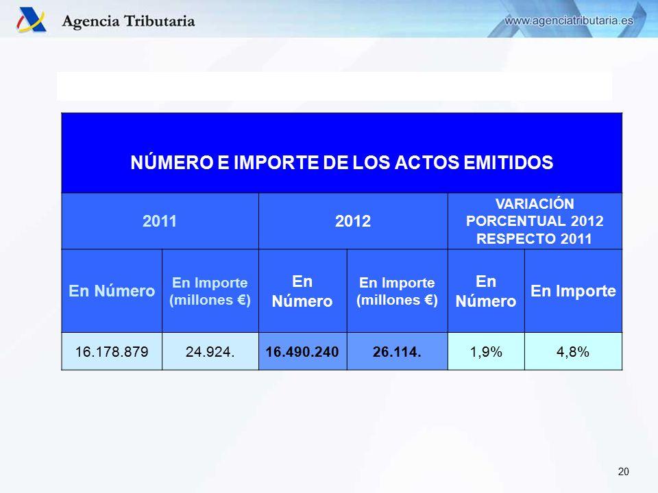 NÚMERO E IMPORTE DE LOS ACTOS EMITIDOS 20112012 VARIACIÓN PORCENTUAL 2012 RESPECTO 2011 En Número En Importe (millones €) En Número En Importe (millones €) En Número En Importe 16.178.87924.924.16.490.24026.114.1,9%4,8% 20