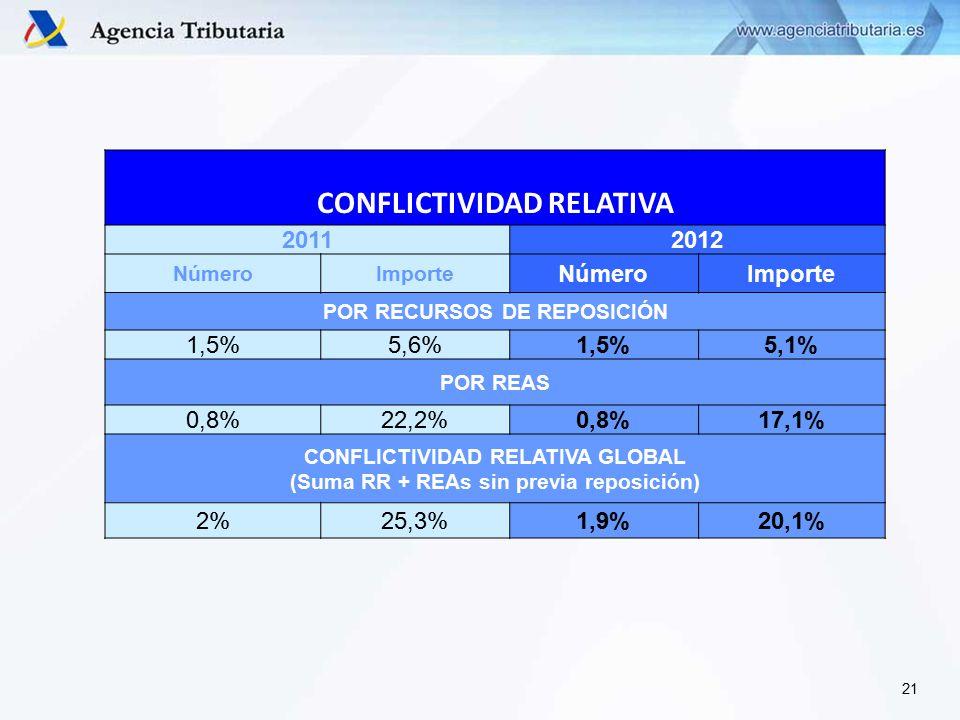 CONFLICTIVIDAD RELATIVA 20112012 NúmeroImporte NúmeroImporte POR RECURSOS DE REPOSICIÓN 1,5%5,6%1,5%5,1% POR REAS 0,8%22,2%0,8%17,1% CONFLICTIVIDAD RELATIVA GLOBAL (Suma RR + REAs sin previa reposición) 2%25,3%1,9%20,1% 21