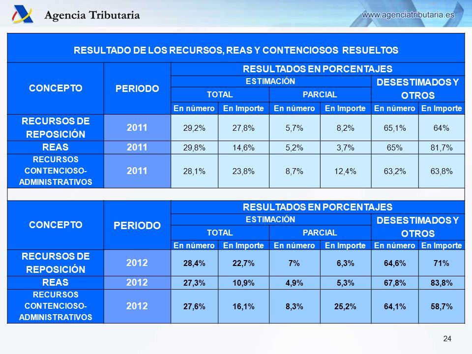 RESULTADO DE LOS RECURSOS, REAS Y CONTENCIOSOS RESUELTOS CONCEPTO PERIODO RESULTADOS EN PORCENTAJES ESTIMACIÓN DESESTIMADOS Y OTROS TOTALPARCIAL En númeroEn ImporteEn númeroEn ImporteEn númeroEn Importe RECURSOS DE REPOSICIÓN 2011 29,2%27,8%5,7%8,2%65,1%64% REAS2011 29,8%14,6%5,2%3,7%65%81,7% RECURSOS CONTENCIOSO- ADMINISTRATIVOS 2011 28,1%23,8%8,7%12,4%63,2%63,8% CONCEPTO PERIODO RESULTADOS EN PORCENTAJES ESTIMACIÓN DESESTIMADOS Y OTROS TOTALPARCIAL En númeroEn ImporteEn númeroEn ImporteEn númeroEn Importe RECURSOS DE REPOSICIÓN 2012 28,4%22,7%7%6,3%64,6%71% REAS2012 27,3%10,9%4,9%5,3%67,8%83,8% RECURSOS CONTENCIOSO- ADMINISTRATIVOS 2012 27,6%16,1%8,3%25,2%64,1%58,7% 24