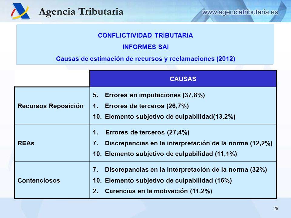 CAUSAS Recursos Reposición 5.Errores en imputaciones (37,8%) 1.Errores de terceros (26,7%) 10.Elemento subjetivo de culpabilidad(13,2%) REAs 1.