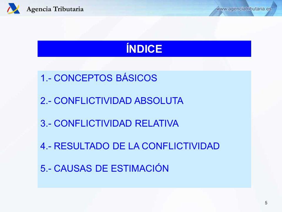 ÍNDICE 1.- CONCEPTOS BÁSICOS 2.- CONFLICTIVIDAD ABSOLUTA 3.- CONFLICTIVIDAD RELATIVA 4.- RESULTADO DE LA CONFLICTIVIDAD 5.- CAUSAS DE ESTIMACIÓN 5