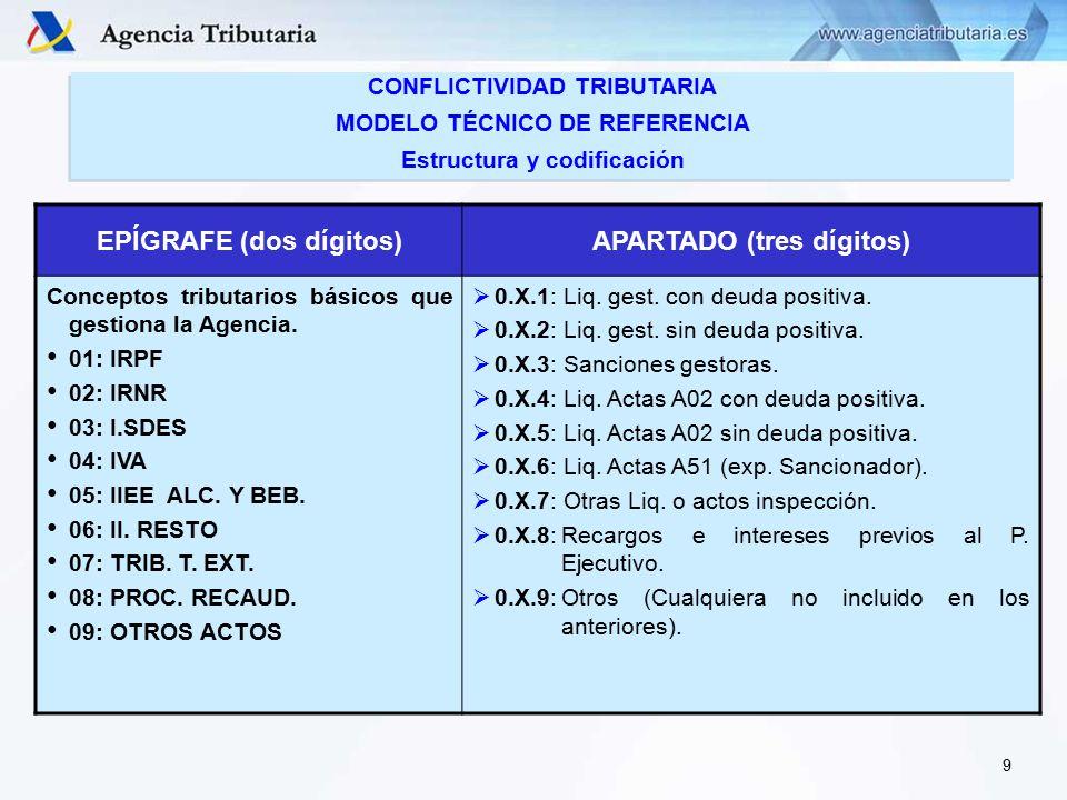 EPÍGRAFE (dos dígitos)APARTADO (tres dígitos) Conceptos tributarios básicos que gestiona la Agencia.