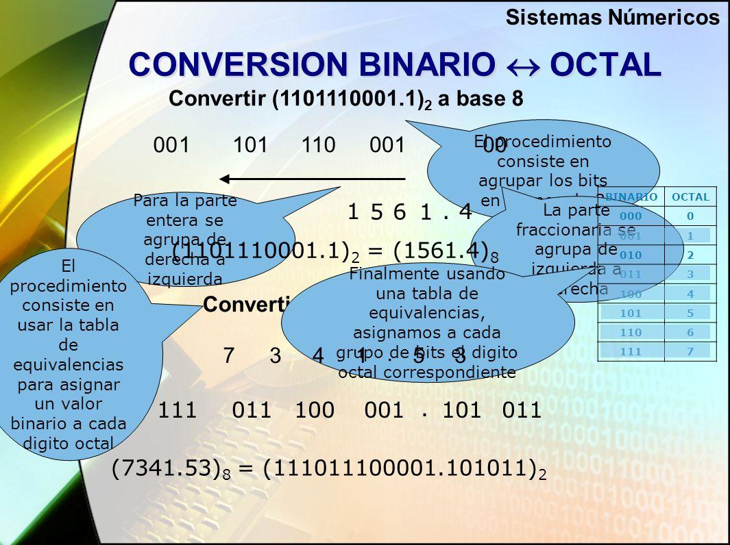 CONVERSION BINARIO  OCTAL Convertir (1101110001.1) 2 a base 8 Convertir (7341.53) 8 a base 2 0011101011.1 El procedimiento consiste en agrupar los bits en grupos de 3 Para la parte entera se agrupa de derecha a izquierda La parte fraccionaria se agrupa de izquierda a derecha BINARIOOCTAL 0000 0011 0102 0113 1004 1015 1106 1117 1 561 4.