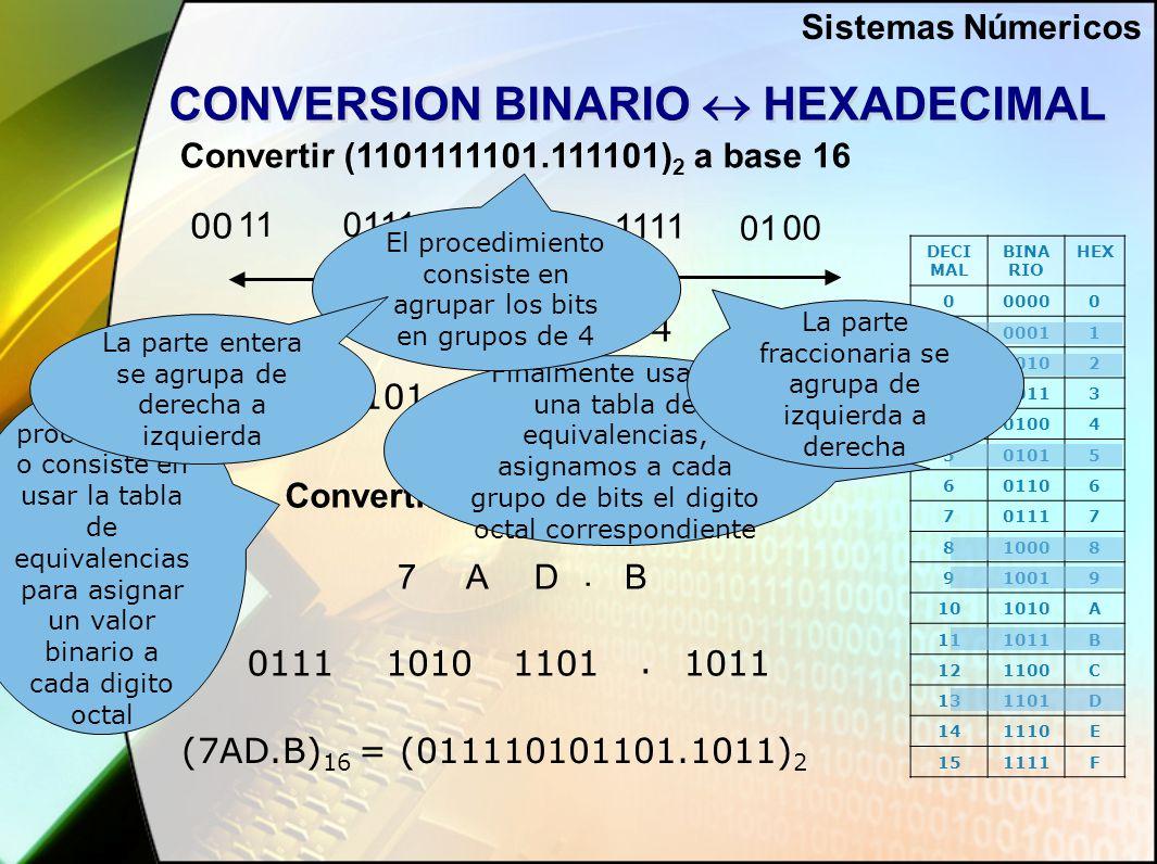 CONVERSION BINARIO  HEXADECIMAL Convertir (1101111101.111101) 2 a base 16 Convertir (7AD.B) 16 a base 2 1101011111.