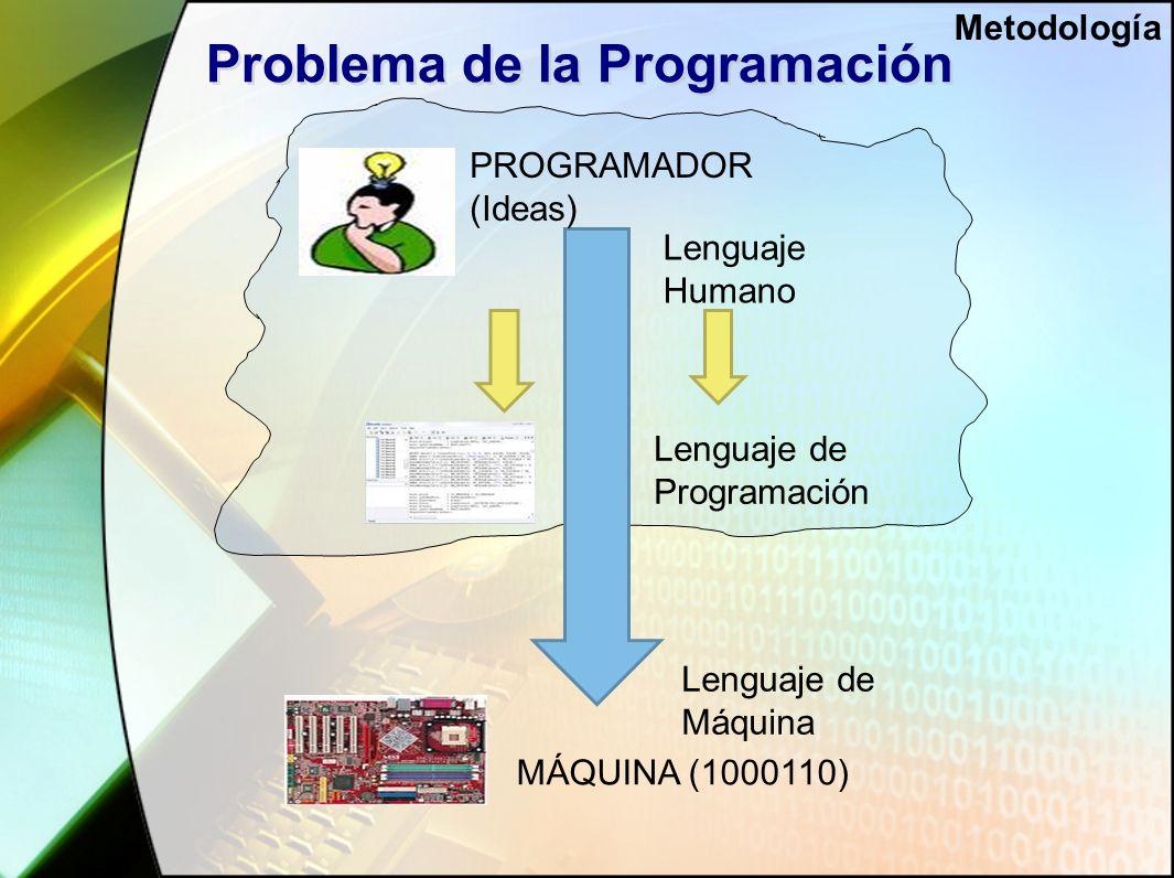 Problema de la Programación Lenguaje Humano Lenguaje de Programación Lenguaje de Máquina PROGRAMADOR (Ideas) MÁQUINA (1000110) Metodología