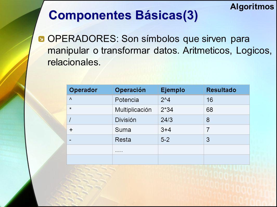 Componentes Básicas(3) OPERADORES: Son símbolos que sirven para manipular o transformar datos.