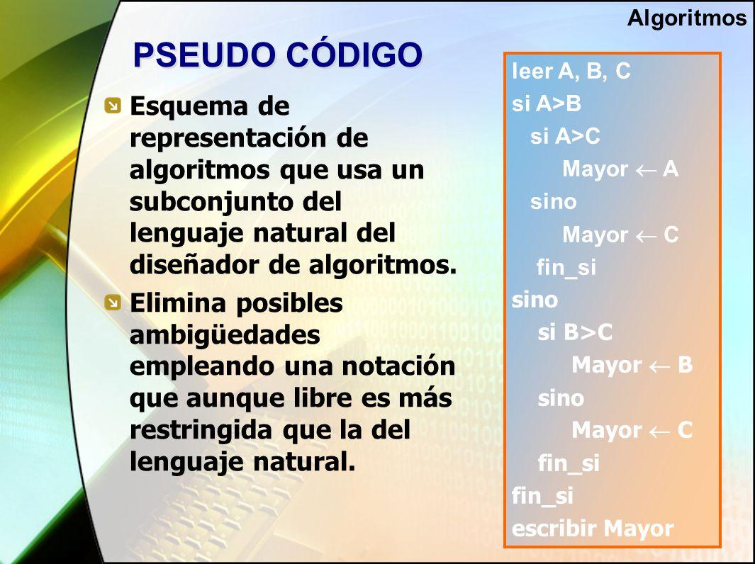 PSEUDO CÓDIGO Esquema de representación de algoritmos que usa un subconjunto del lenguaje natural del diseñador de algoritmos.