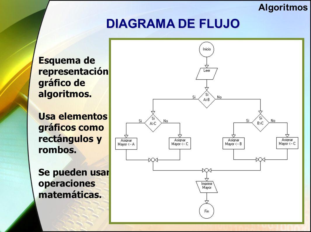 DIAGRAMA DE FLUJO Esquema de representación gráfico de algoritmos.