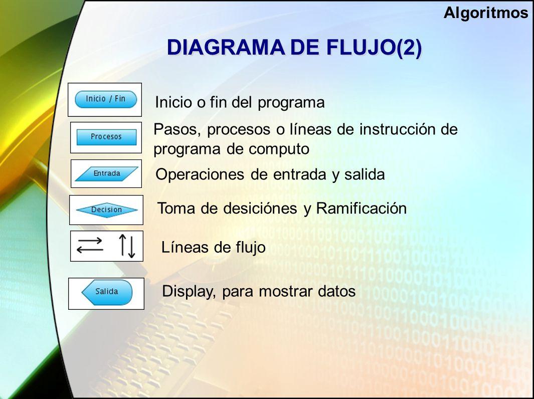 DIAGRAMA DE FLUJO(2) Inicio o fin del programa Pasos, procesos o líneas de instrucción de programa de computo Operaciones de entrada y salida Toma de desiciónes y Ramificación Líneas de flujo Display, para mostrar datos Algoritmos