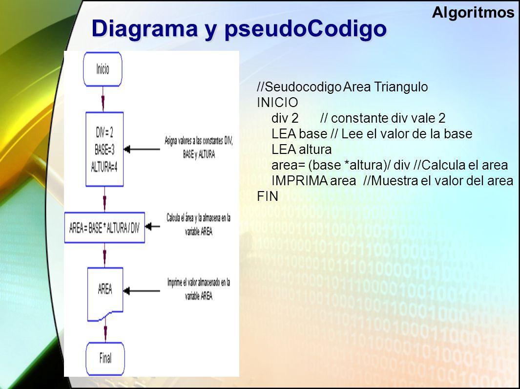Diagrama y pseudoCodigo //Seudocodigo Area Triangulo INICIO div 2 // constante div vale 2 LEA base // Lee el valor de la base LEA altura area= (base *altura)/ div //Calcula el area IMPRIMA area //Muestra el valor del area FIN Algoritmos