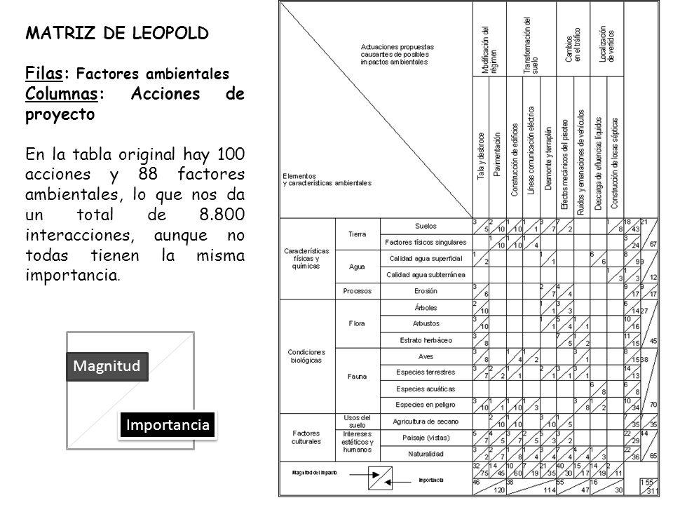 MATRIZ DE LEOPOLD Filas: Factores ambientales Columnas: Acciones de proyecto En la tabla original hay 100 acciones y 88 factores ambientales, lo que nos da un total de 8.800 interacciones, aunque no todas tienen la misma importancia.