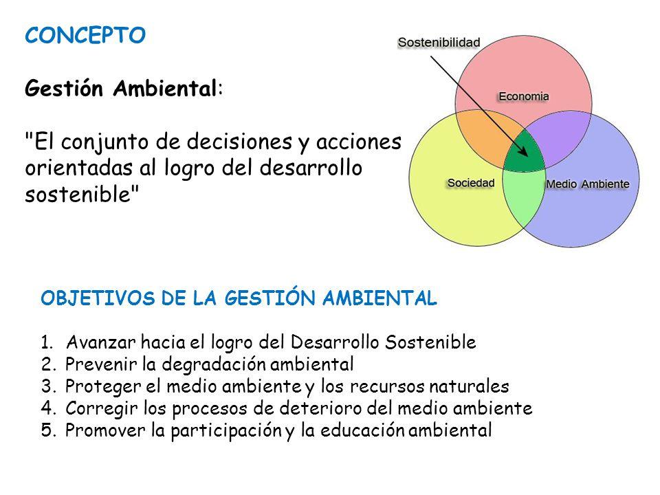 CONCEPTO Gestión Ambiental: El conjunto de decisiones y acciones orientadas al logro del desarrollo sostenible OBJETIVOS DE LA GESTIÓN AMBIENTAL 1.Avanzar hacia el logro del Desarrollo Sostenible 2.Prevenir la degradación ambiental 3.Proteger el medio ambiente y los recursos naturales 4.Corregir los procesos de deterioro del medio ambiente 5.Promover la participación y la educación ambiental