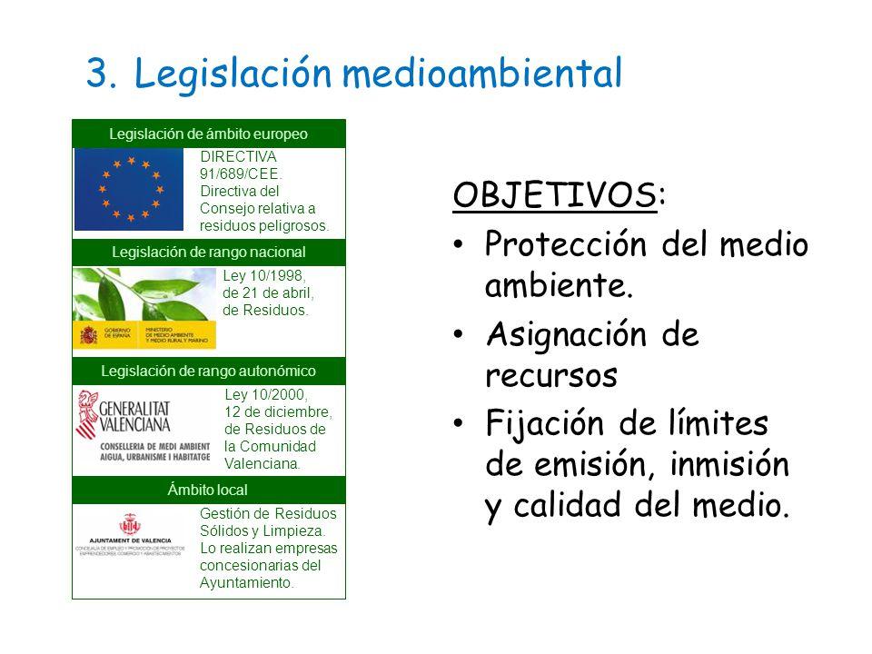 3. Legislación medioambiental Legislación de ámbito europeo Gestión de Residuos Sólidos y Limpieza.