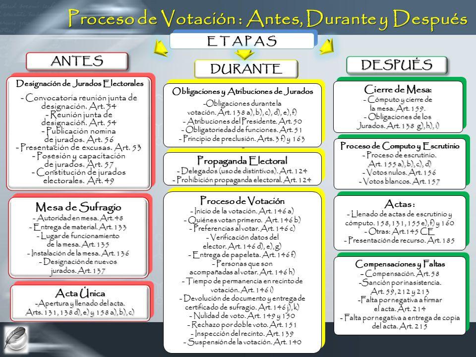 Proceso de Votación : Antes, Durante y Después E T A P A S ANTESANTES DURANTEDURANTE DESPUÉSDESPUÉS Designación de Jurados Electorales Designación de Jurados Electorales - Convocatoria reunión junta de designación.