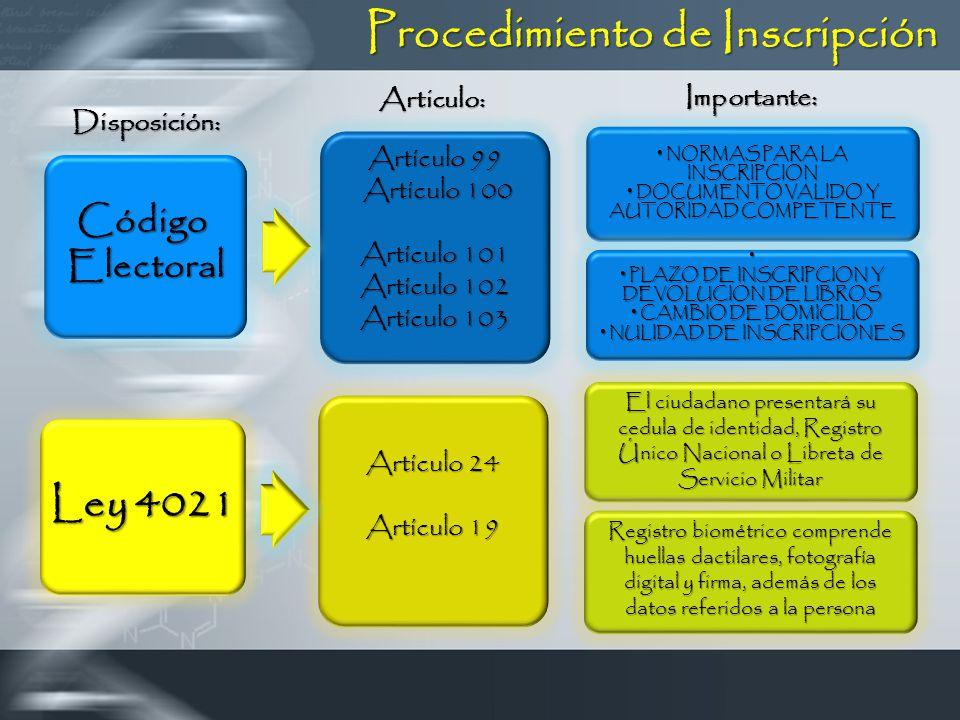 Procedimiento de Inscripción Artículo 99 Artículo 100 Artículo 100 Artículo 101 Artículo 102 Artículo 103 CódigoElectoral Disposición: Importante: NORMAS PARA LA INSCRIPCION NORMAS PARA LA INSCRIPCION DOCUMENTO VALIDO Y AUTORIDAD COMPETENTE DOCUMENTO VALIDO Y AUTORIDAD COMPETENTE PLAZO DE INSCRIPCION Y DEVOLUCION DE LIBROS PLAZO DE INSCRIPCION Y DEVOLUCION DE LIBROS CAMBIO DE DOMICILIO CAMBIO DE DOMICILIO NULIDAD DE INSCRIPCIONES NULIDAD DE INSCRIPCIONES Articulo: Artículo 24 Artículo 19 Ley 4021 El ciudadano presentará su cedula de identidad, Registro Único Nacional o Libreta de Servicio Militar Registro biométrico comprende huellas dactilares, fotografía digital y firma, además de los datos referidos a la persona
