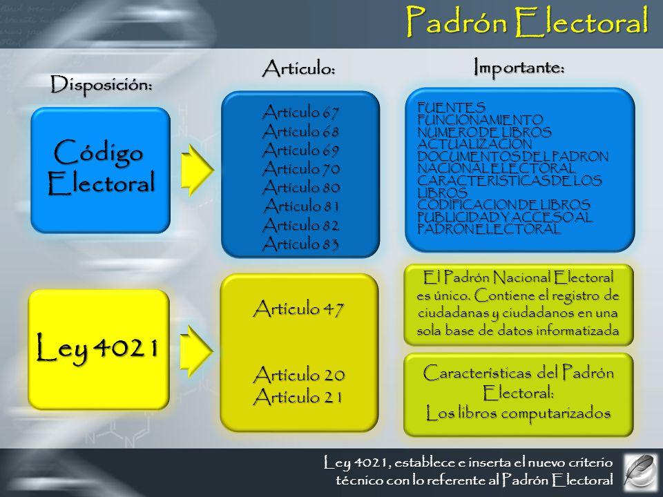 Padrón Electoral Artículo 67 Artículo 68 Artículo 69 Artículo 70 Artículo 80 Artículo 81 Artículo 81 Artículo 82 Artículo 83 CódigoElectoral Disposición: Importante: FUENTESFUNCIONAMIENTO NUMERO DE LIBROS ACTUALIZACION DOCUMENTOS DEL PADRON NACIONAL ELECTORAL CARACTERISTICAS DE LOS LIBROS CODIFICACION DE LIBROS PUBLICIDAD Y ACCESO AL PADRON ELECTORAL Articulo: Artículo 47 Artículo 20 Artículo 21 Ley 4021 El Padrón Nacional Electoral es único.